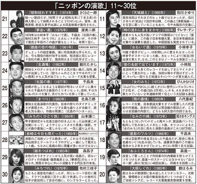 【調査】 「ニッポンの演歌」歴代ランキングBEST1位 『津軽海峡・冬景色』、2位 『舟唄』、3位 『悲しい酒』・・・日刊大衆