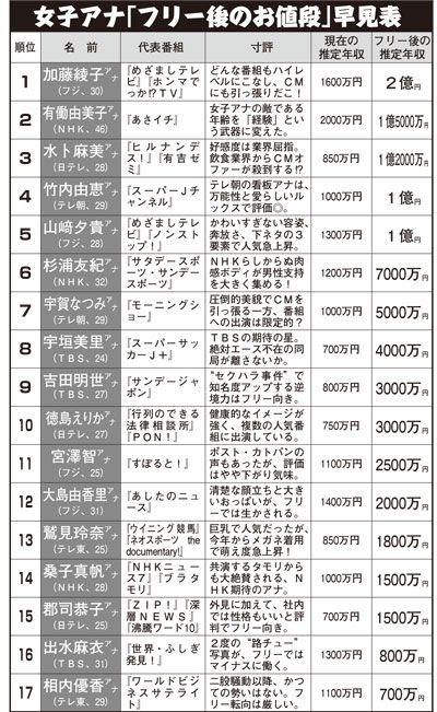 フジ テレビ アナウンサー 年収